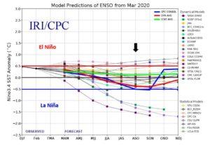 Prévision ENSO El Nino La Nina 2020