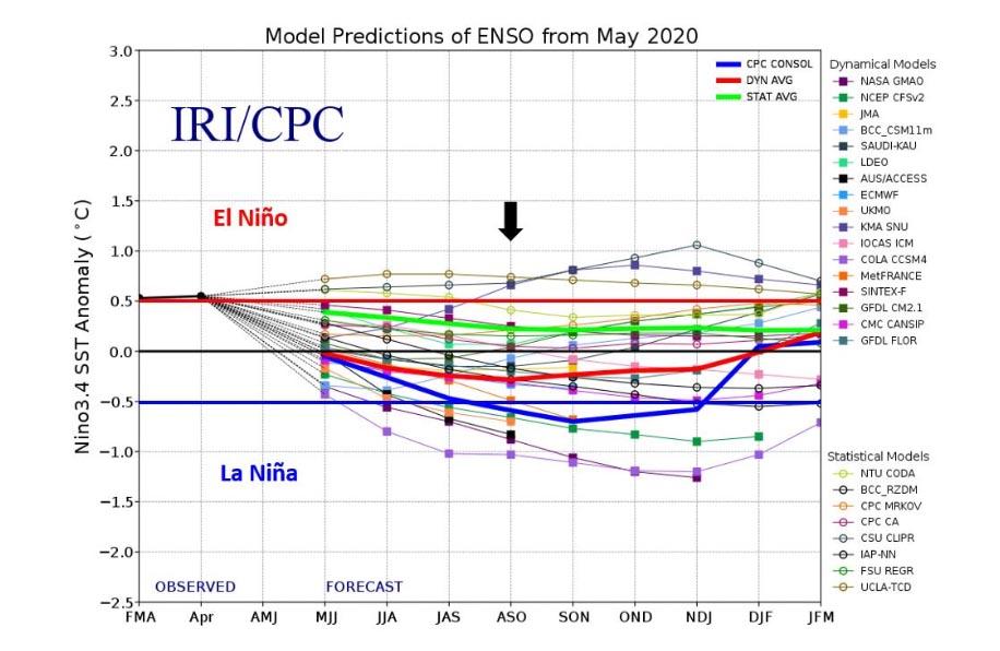 Prevision ENSO juin 2020