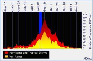 Intensité de la saison cyclonique