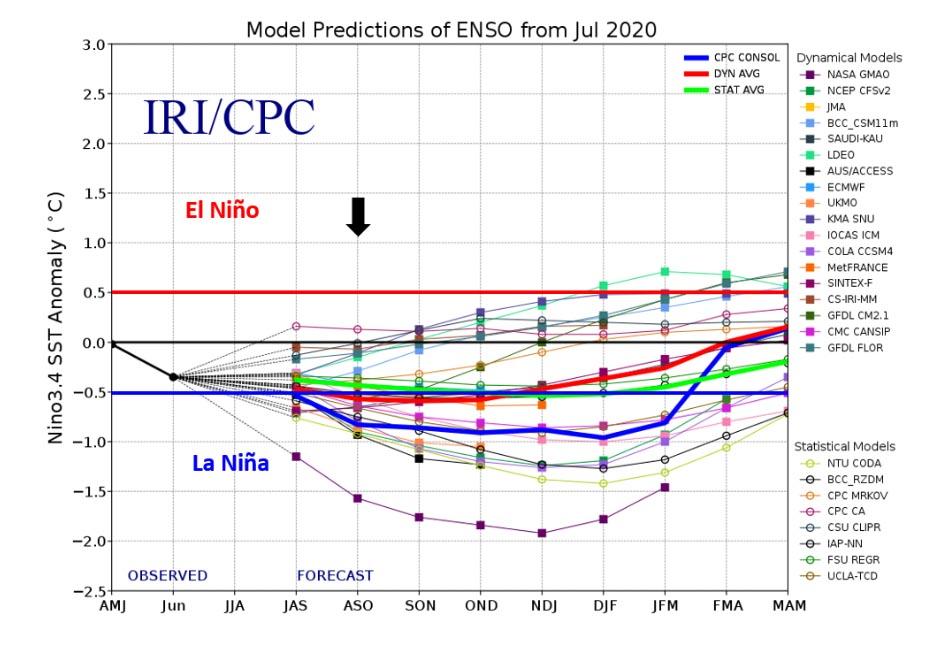 Prévision ENSO aout 2020