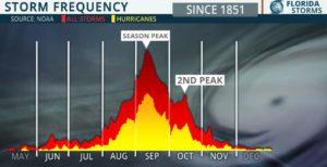 Statistique activité cyclonique sur une saison