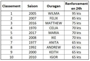 Les 10 renforcements les plus rapides d'ouragans en Atlantique depuis 1950