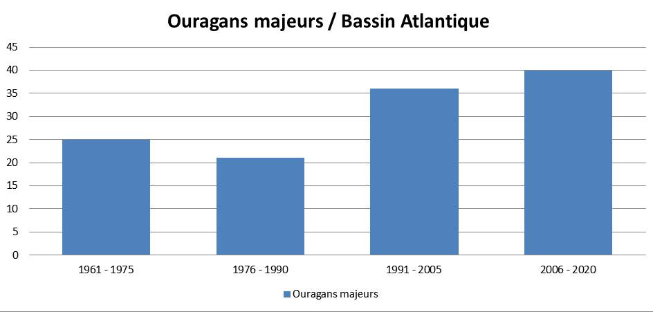 Ouragans majeurs en Atlantique depuis 1960